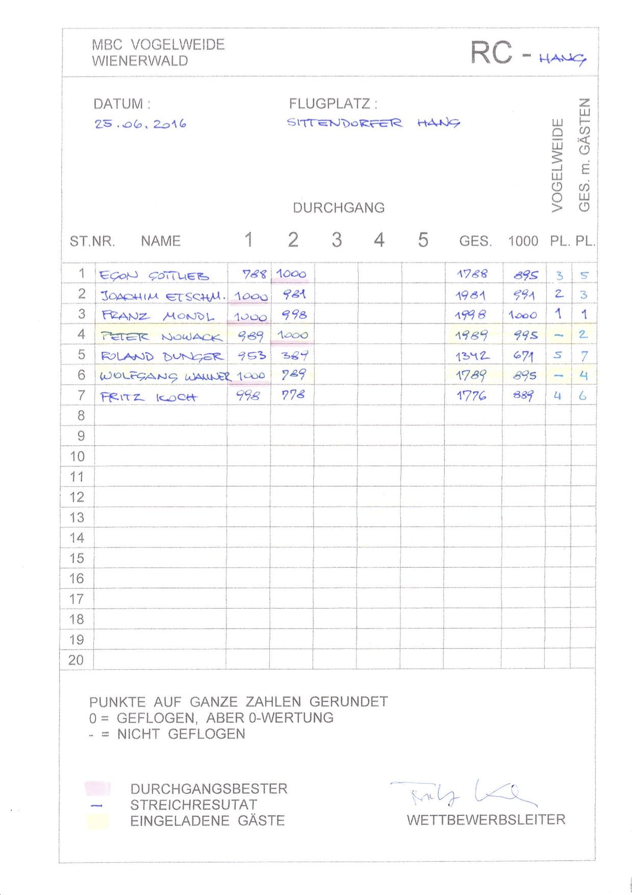 2016.06.25_Hang_Ergebnis